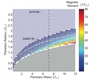 Magnetic moment strength. The values are lower limits to the expected magnetic moment strengths. Image credit: Barnes et al. 2010