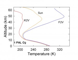 Temperatures. Credit: Segura et al. 2003