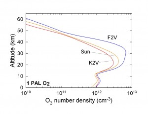 Ozone number density. Credit: Segura et al. 2003