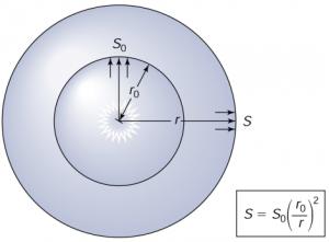 Stellar flux with distance