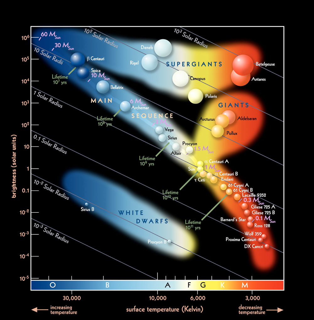 Quite A Nice Hertzsprung-russell Diagram - Physics  Space Science And Theories