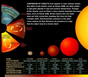 Dwarf comparison: from stars to planets