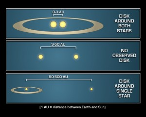 Binary star diagram. Image courtesy of NASA