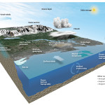 The NCAR-based Community Earth System Model (CESM) is one of the worlds most sophisticated models of global climate. Created by scientists at NCAR, the Department of Energy, and collaborators, this powerful model simulates the many processes in our climate system, ranging from clouds and atmospheric chemicals to ice to marine ecosystems. UCAR.