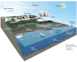 The NCAR-based Community Earth System Model (CESM) is one of the world's most sophisticated models of global climate. Created by scientists at NCAR, the Department of Energy, and collaborators, this powerful model simulates the many processes in our climate system, ranging from clouds and atmospheric chemicals to ice to marine ecosystems. ©UCAR.